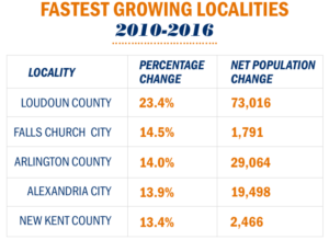 Fastest growing locations in Virginia